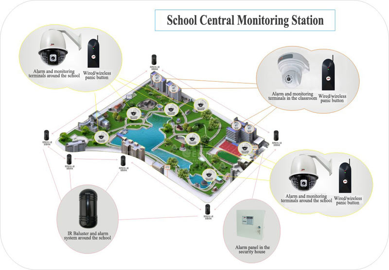 Central Monitoring Station : Product information